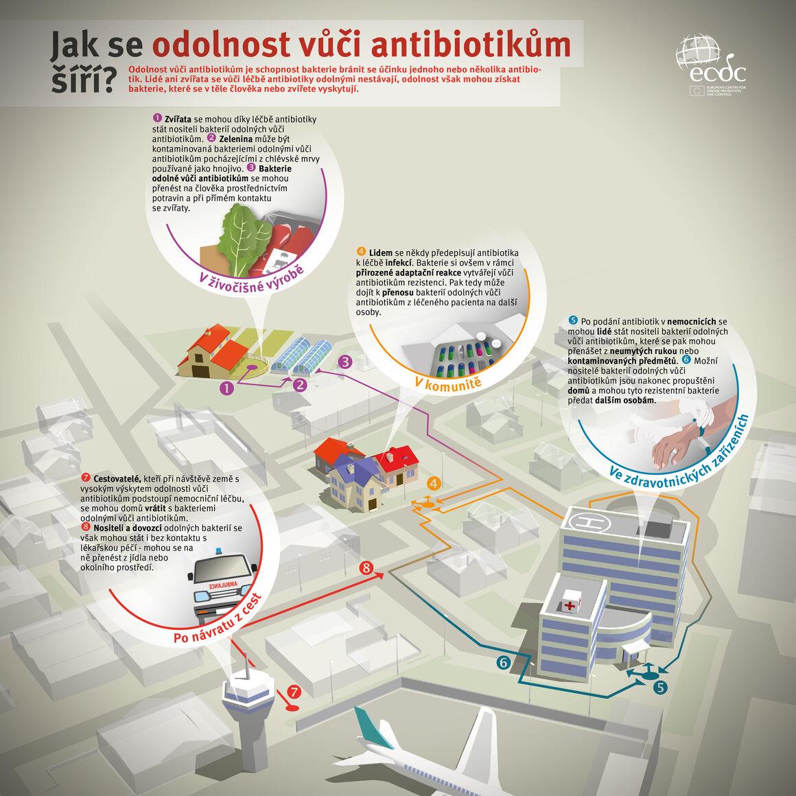 Jak se odolnost vůči antibiotikům šíří?