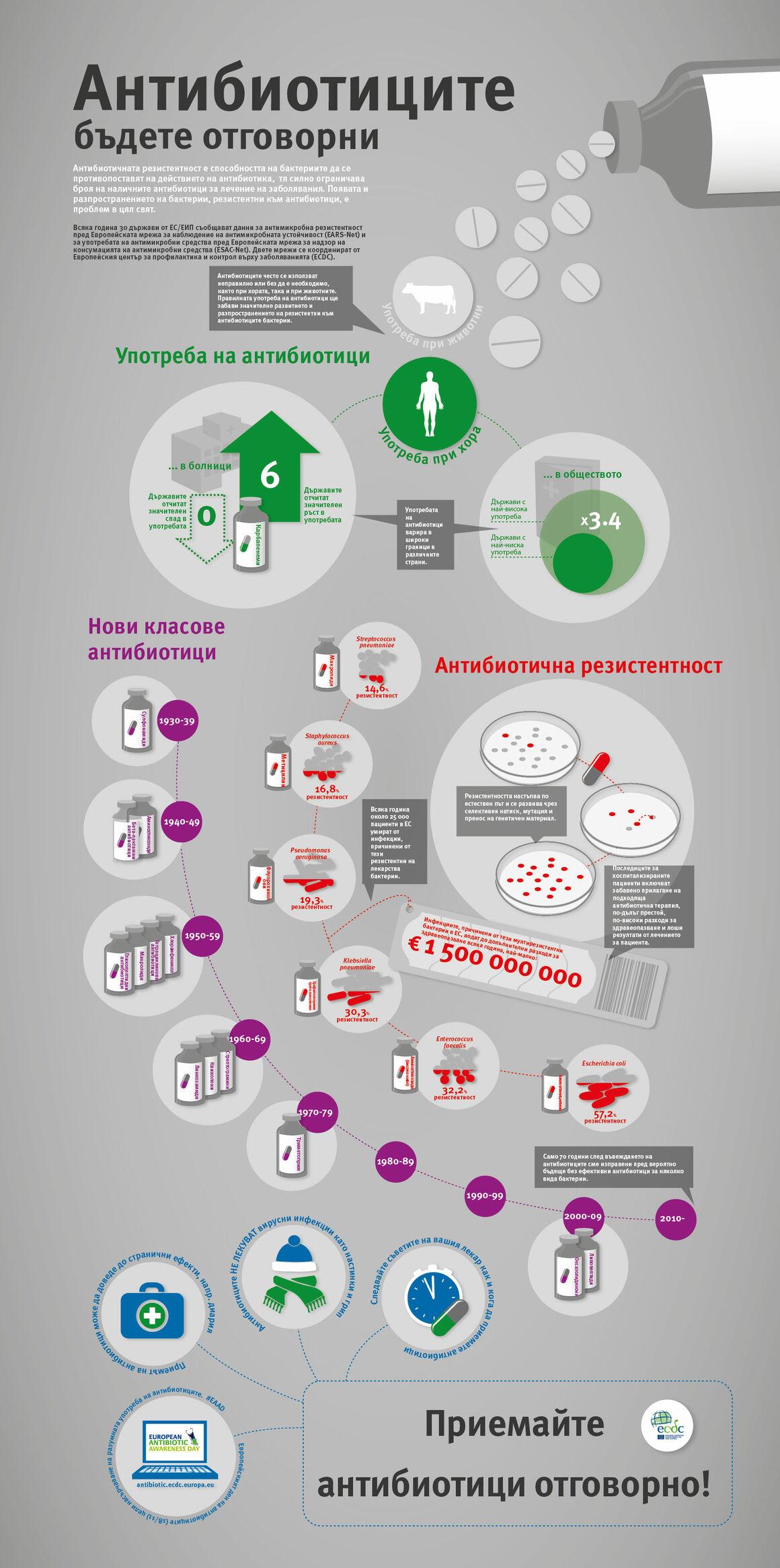 Антибиотиците - бъдете отговорни