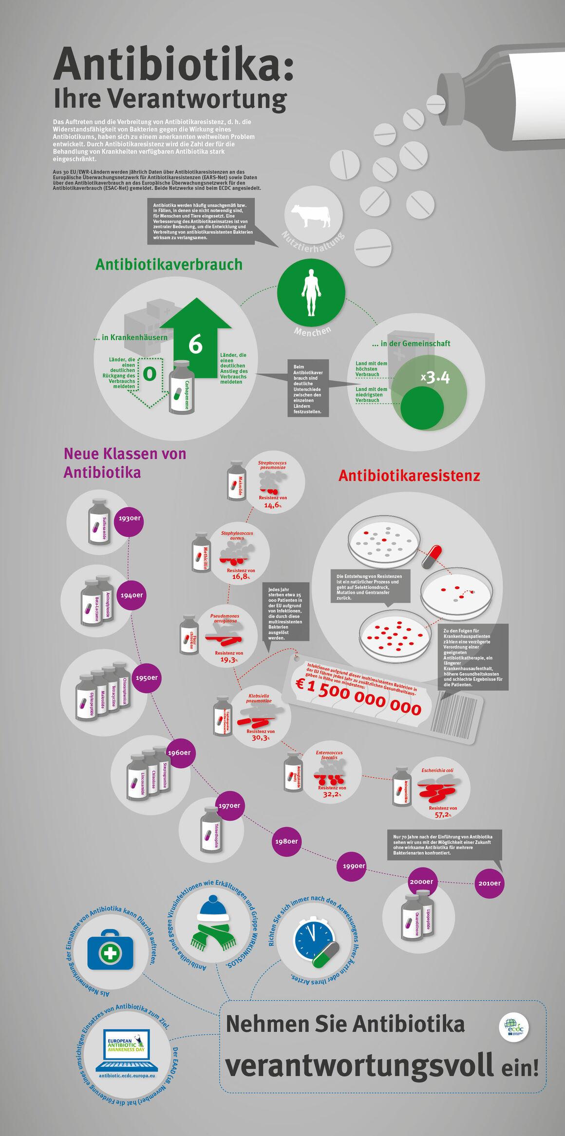 Antibiotika: Ihre Verantwortung