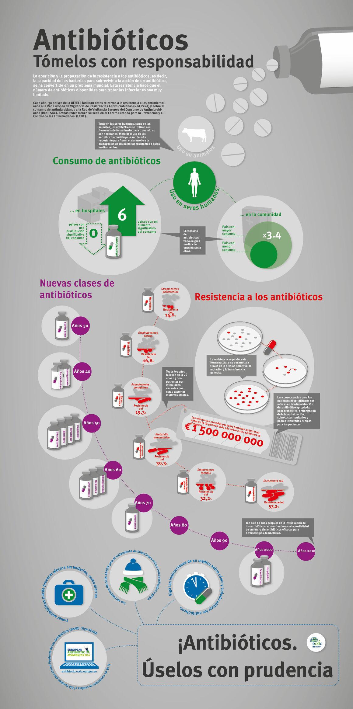 Antibióticos - Tómelos con responsabilidad
