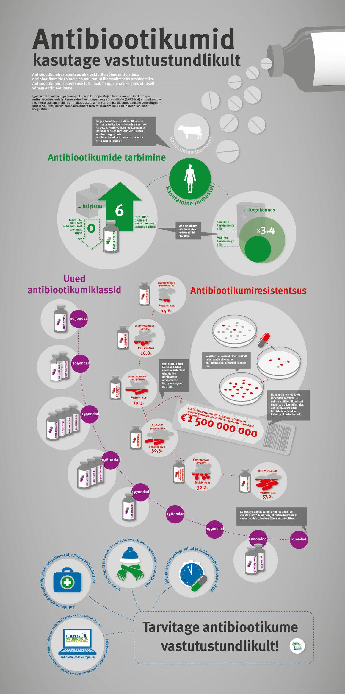 Antibiootikumid - kasutage vastutustundlikult