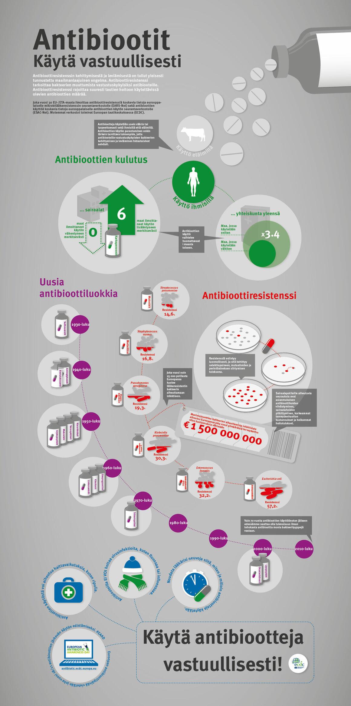 Antibiootit - Käytä vastuullisesti