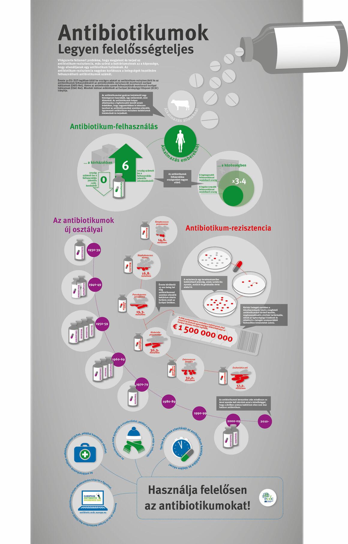 Antibiotikumok Legyen felelösségteljes