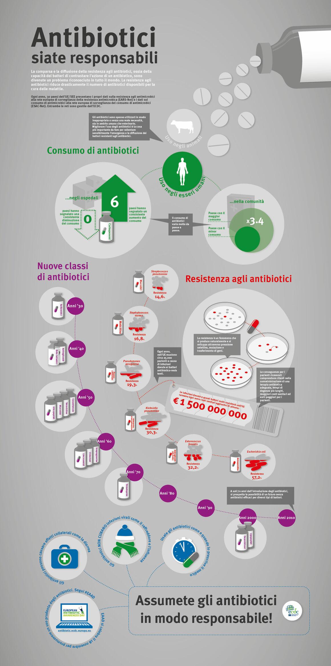 Antibiotici siate responsabili