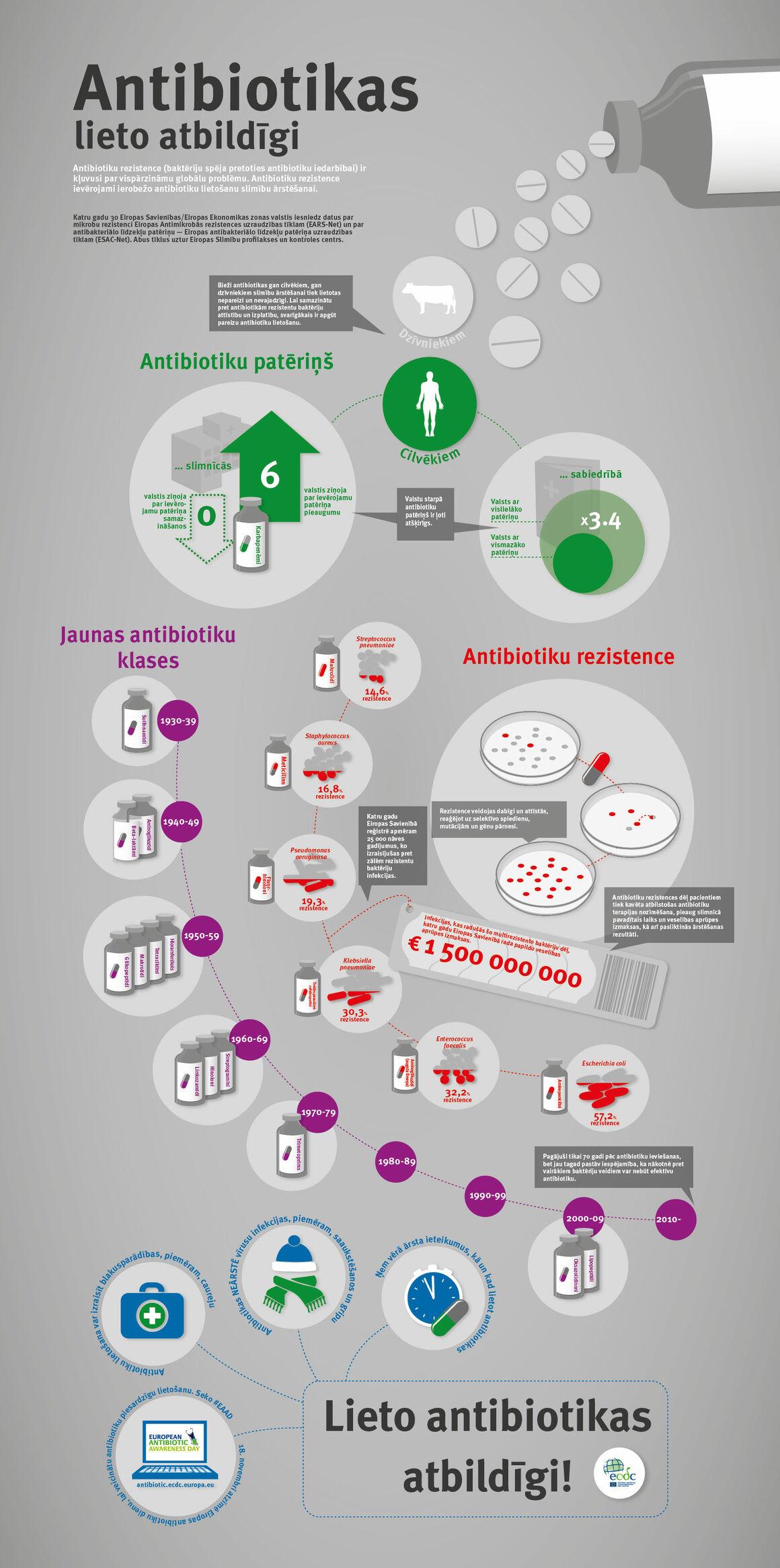 Antibiotikas lieto atbildīgi