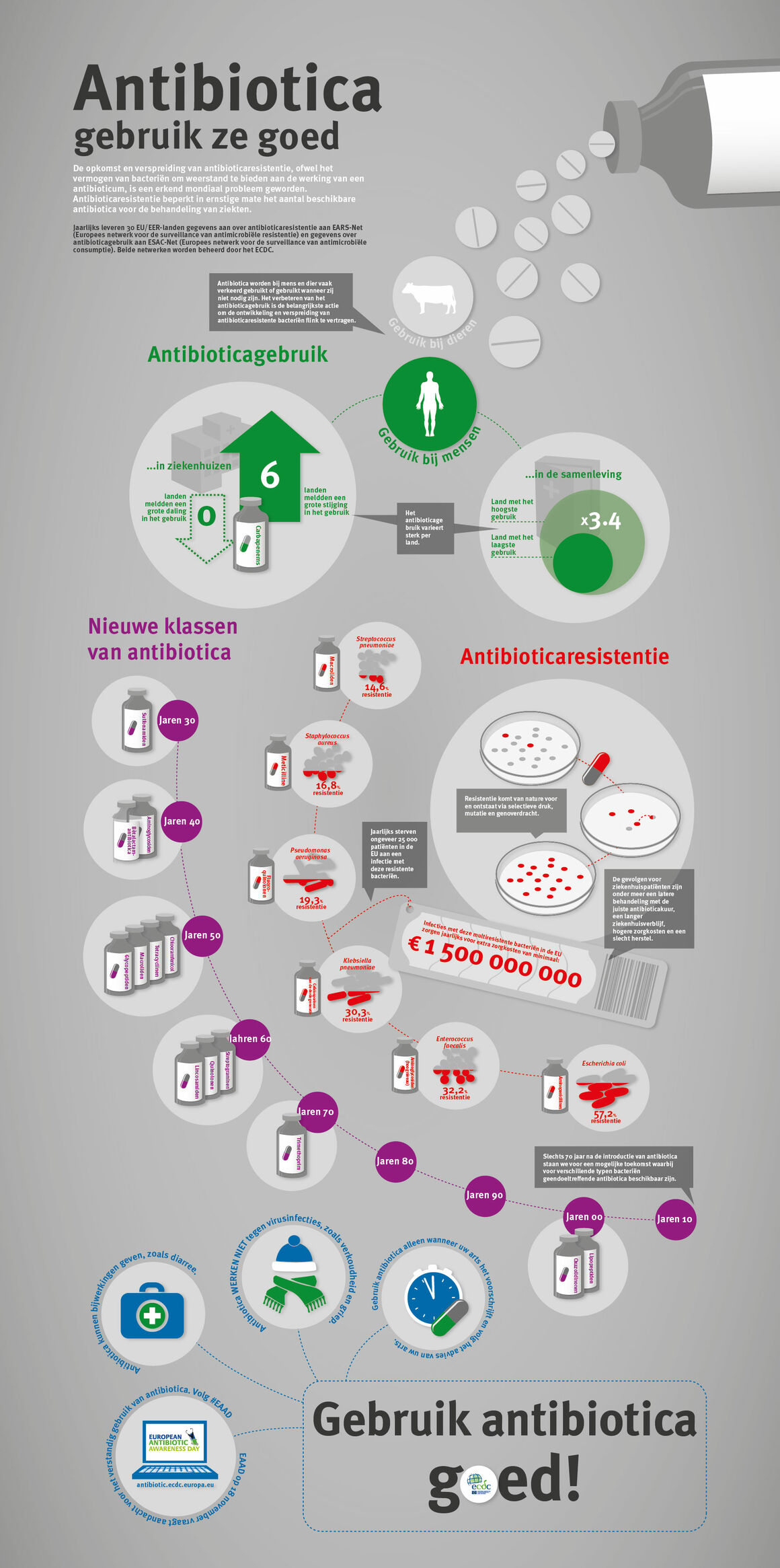 Antibiotica gebruik ze goed