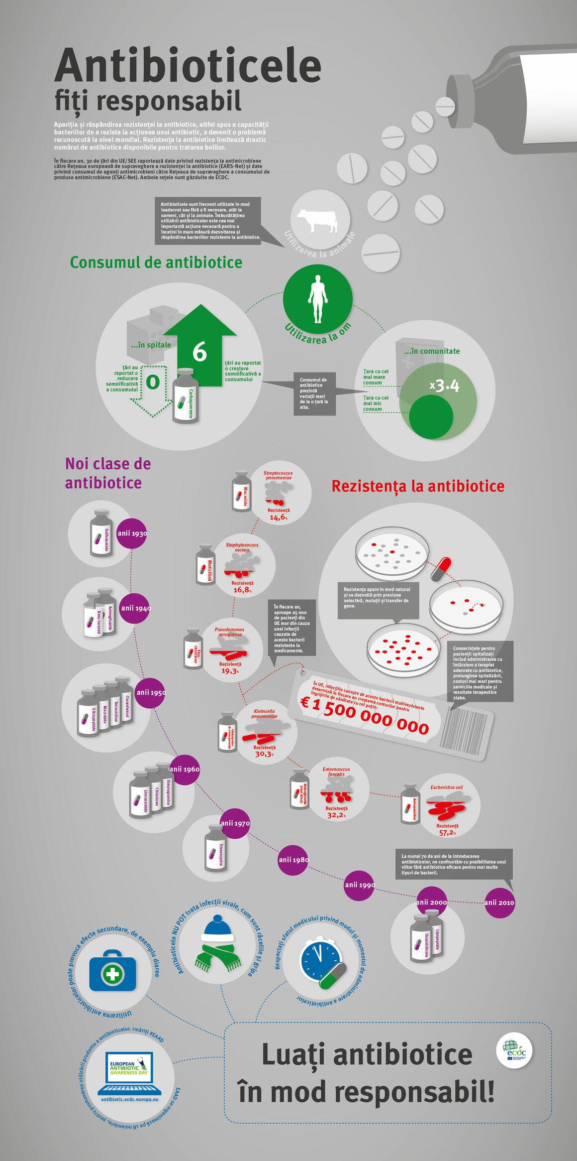 Antibioticele - fiți responsabil