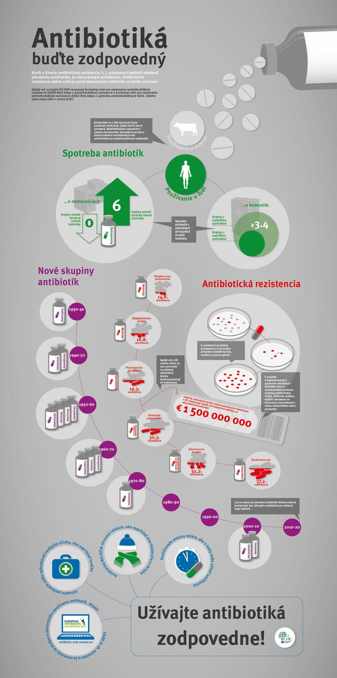 Antibiotiká - buďte zodpovedný