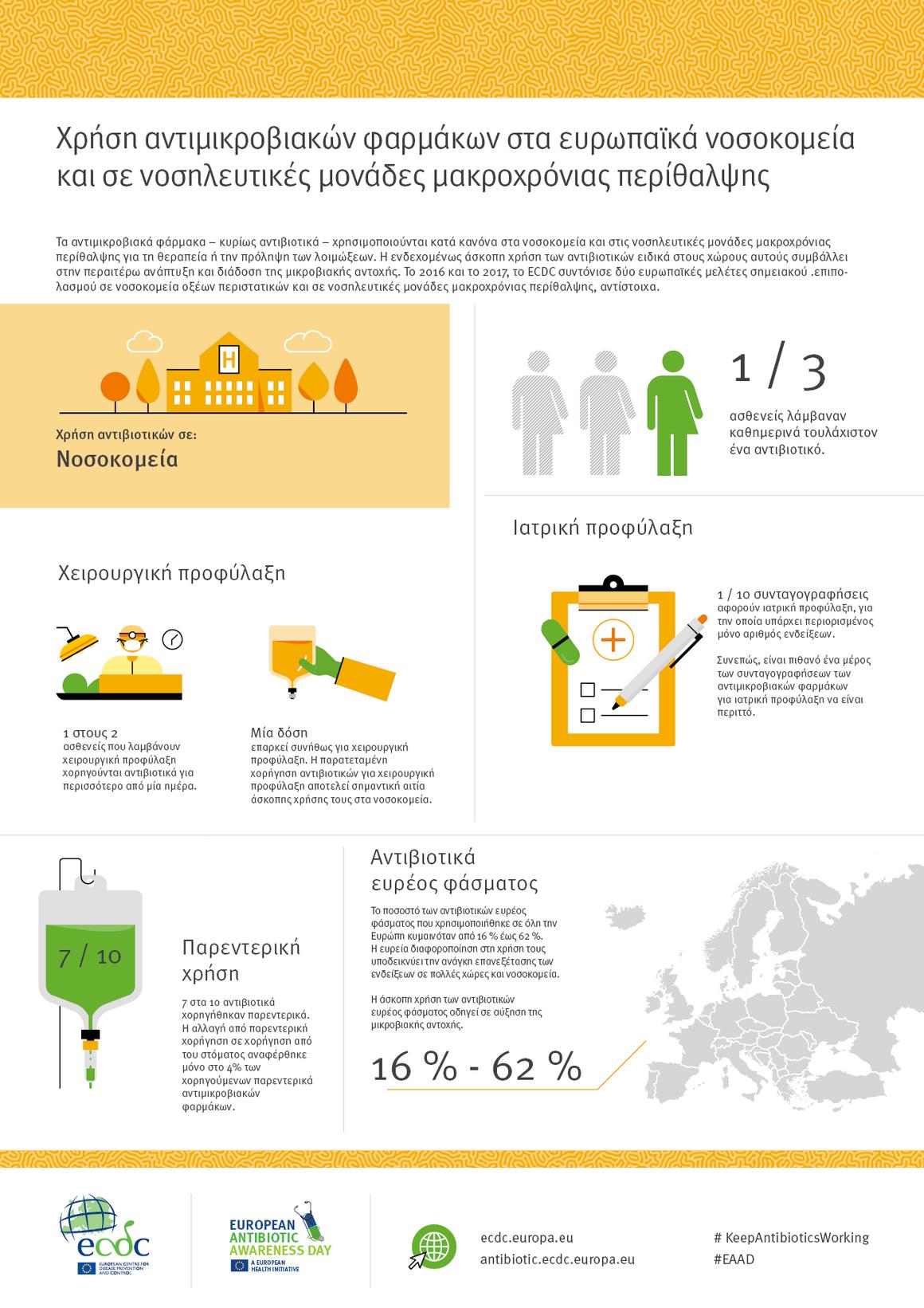 Χρήση αντιμικροβιακών φαρμάκων στα ευρωπαϊκά νοσοκομεία και σε νοσηλευτικές μονάδες μακροχρόνιας περίθαλψης