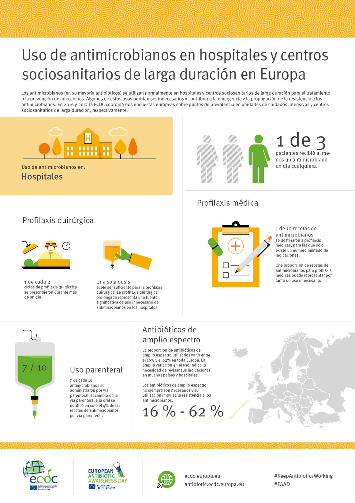 Uso de antimicrobianos en hospitales y centros sociosanitarios de larga duración en Europa