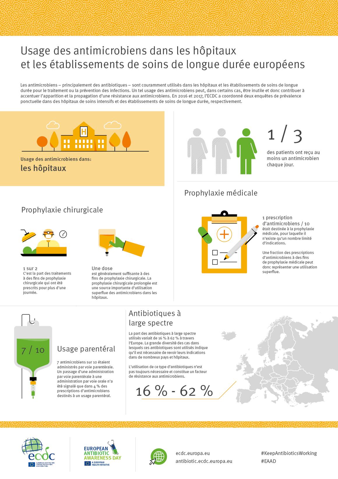 Usage des antimicrobiens dans les hôpitaux et les établissements de soins de longue durée européens
