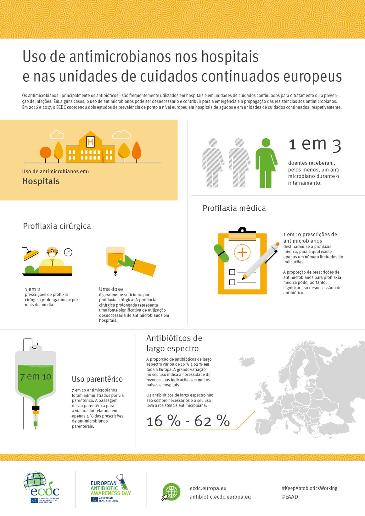 Uso de antimicrobianos nos hospitais e nas unidades de cuidados continuados europeus