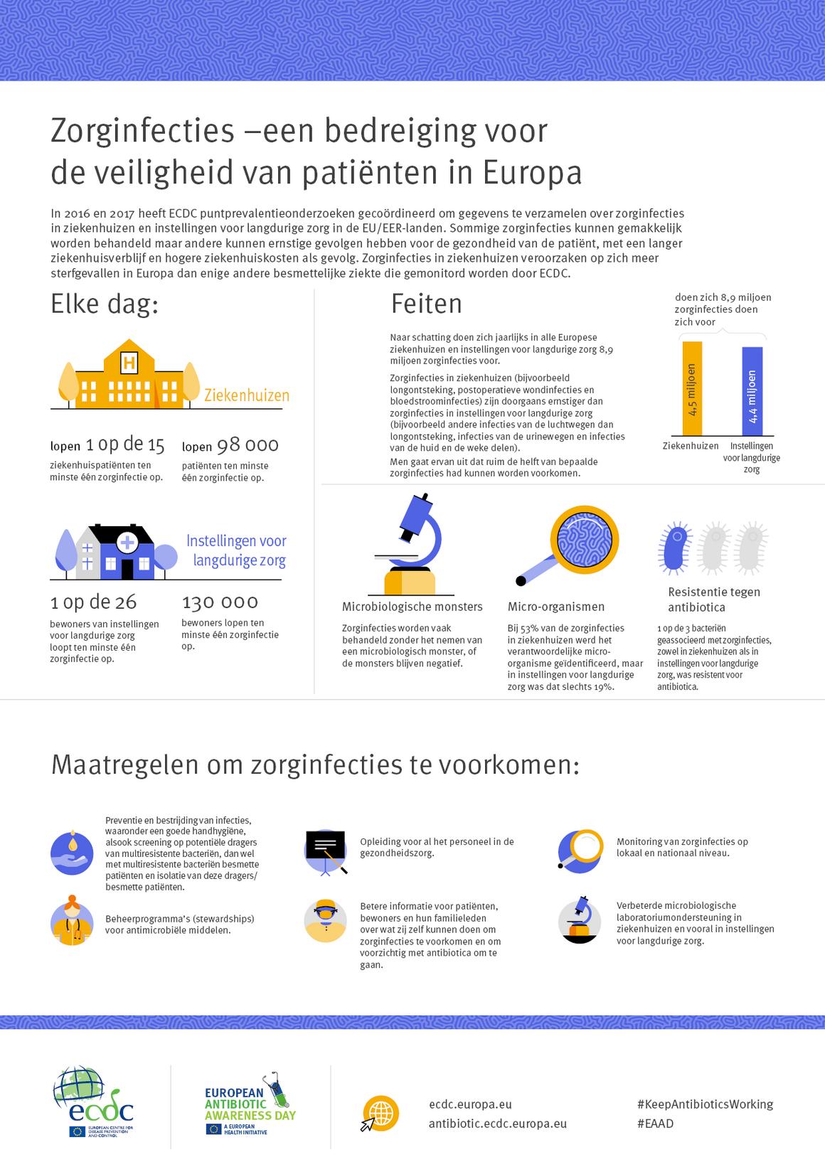 Zorginfecties – een bedreiging voor de veiligheid van patiënten in Europa