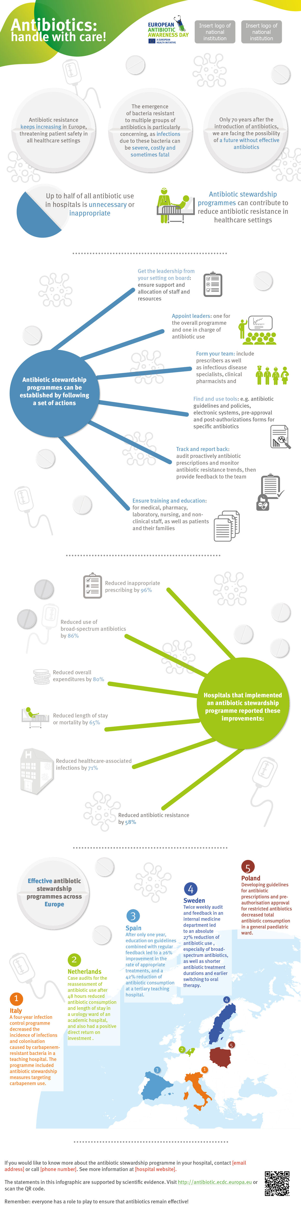Infographics about antibiotic stewardship programmes