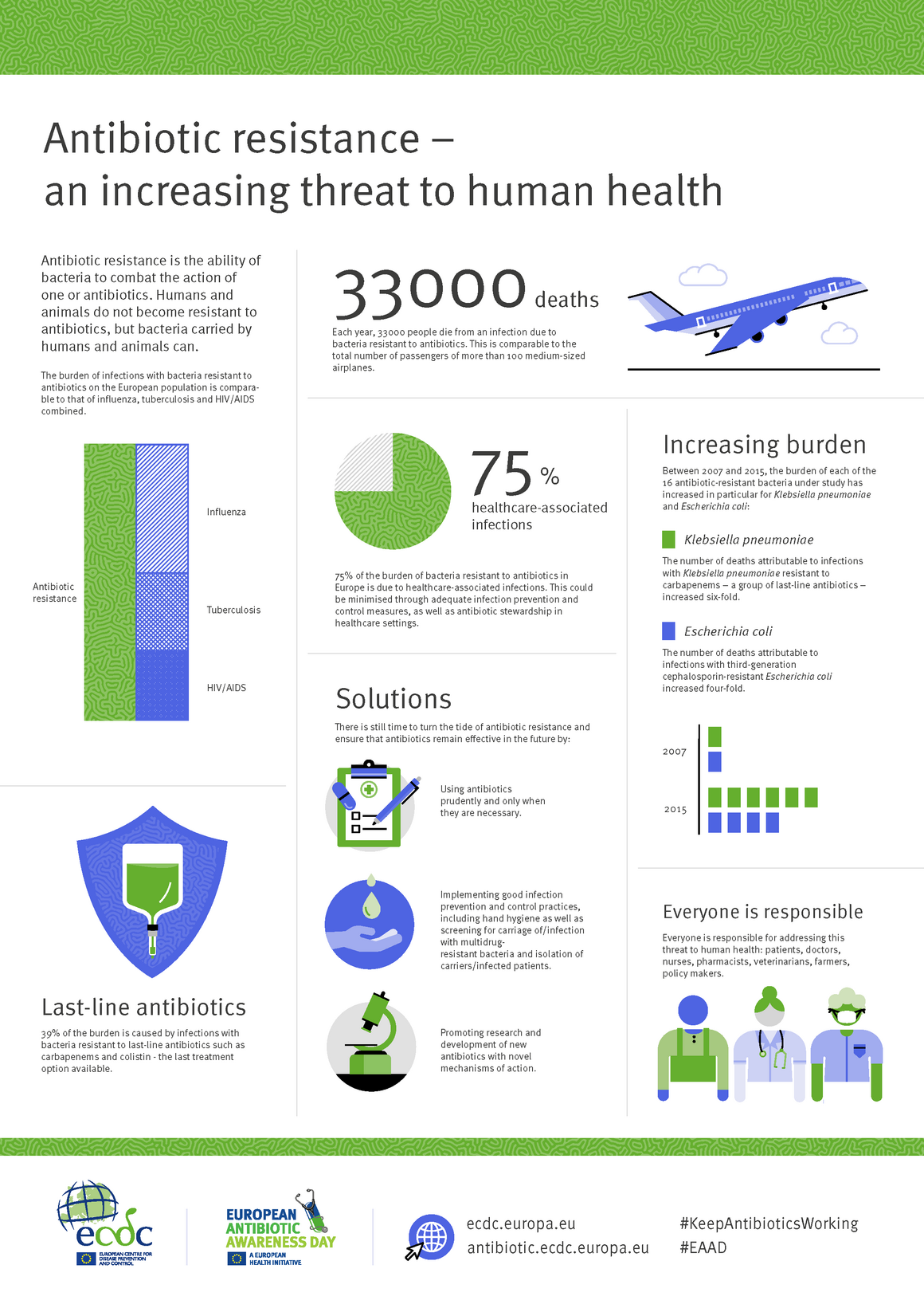 Infographic - Antibiotic resistance – an increasing threat to human