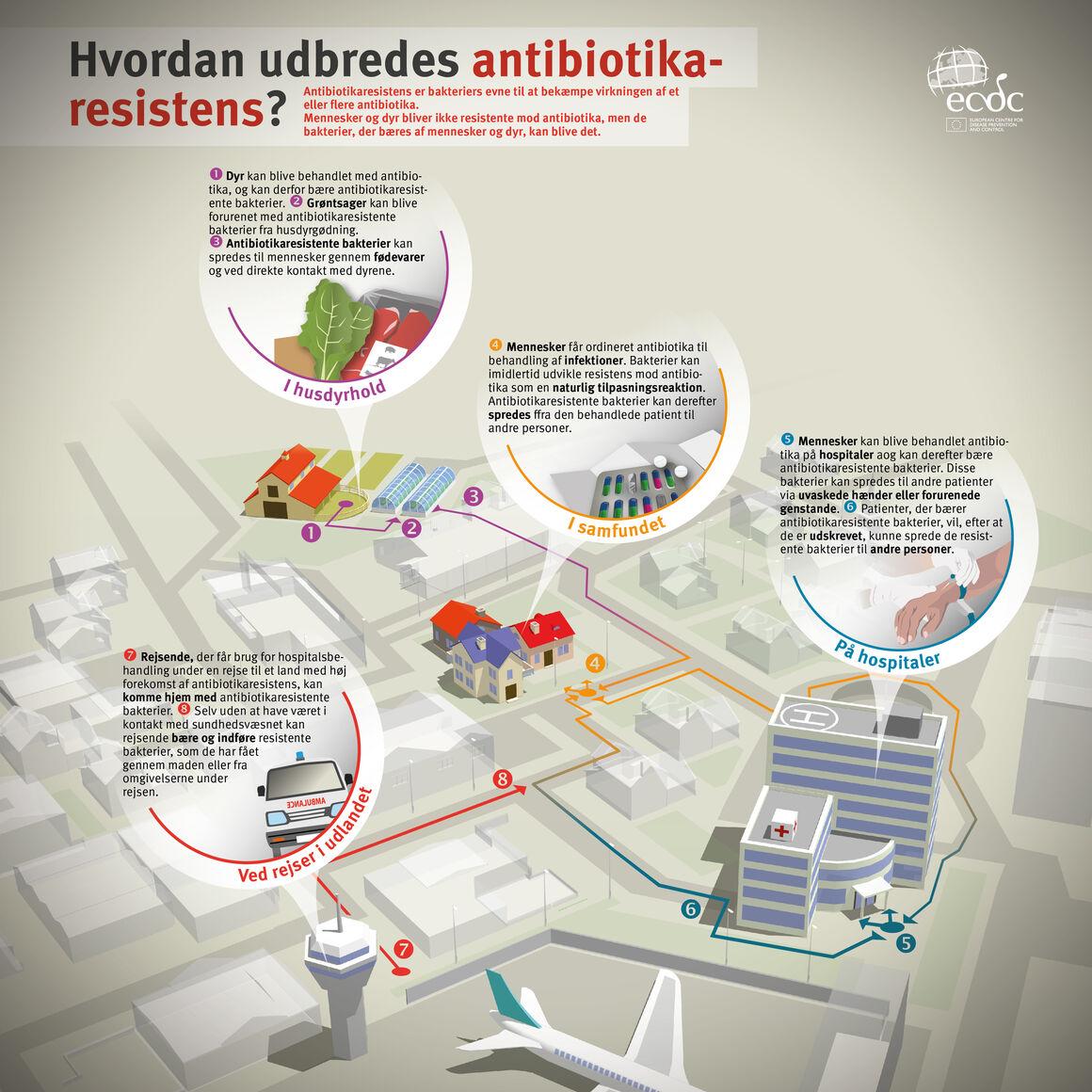 Hvordan udbredes antibiotikaresistens?