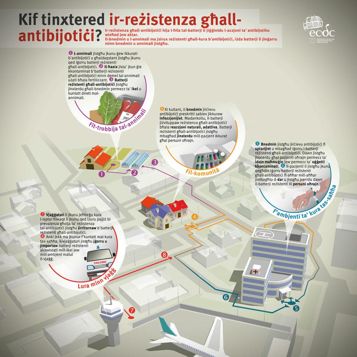 Kif tinxtered ir-reżistenza għall- antibijotiċi?