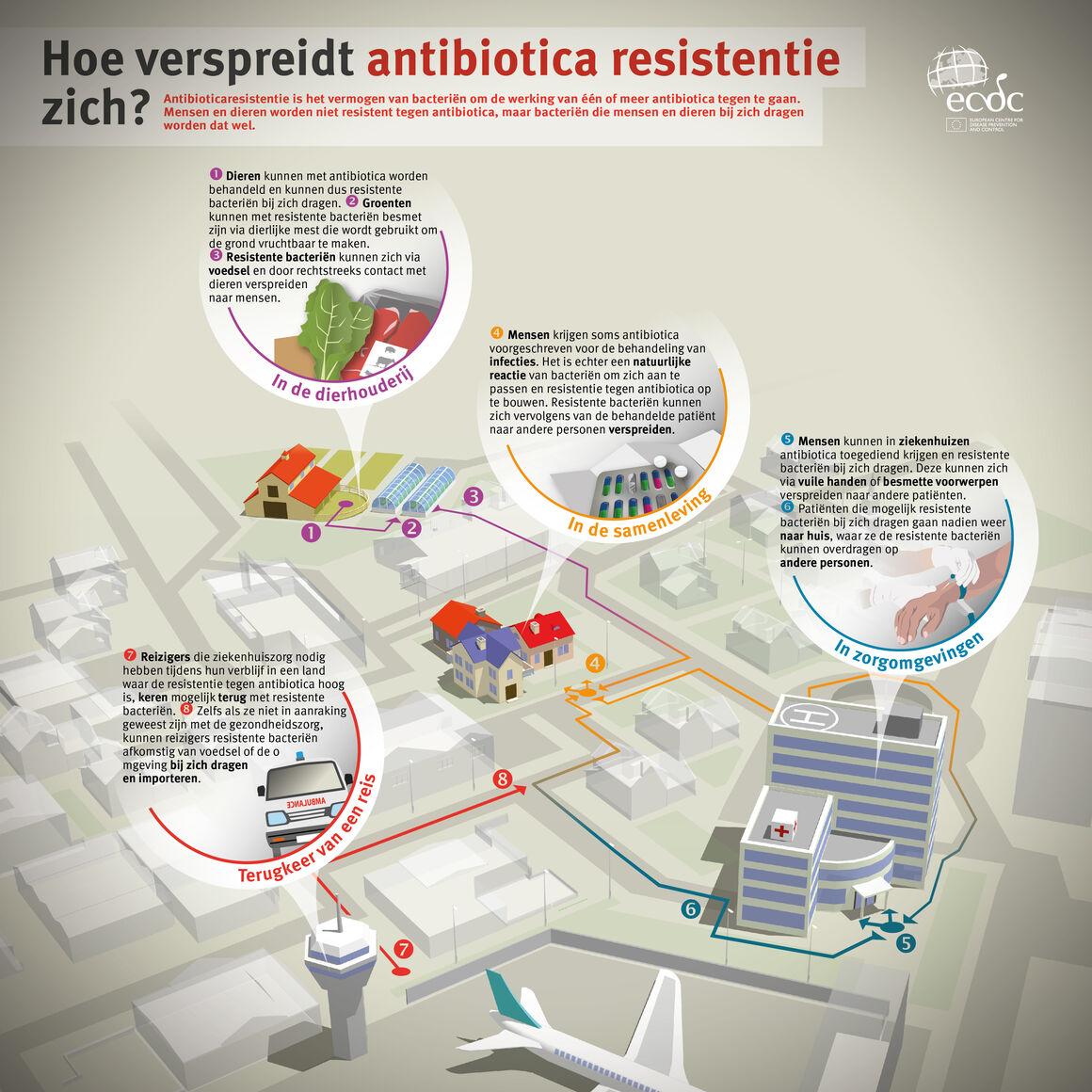 Hoe verspreidt antibiotica resistentie zich?