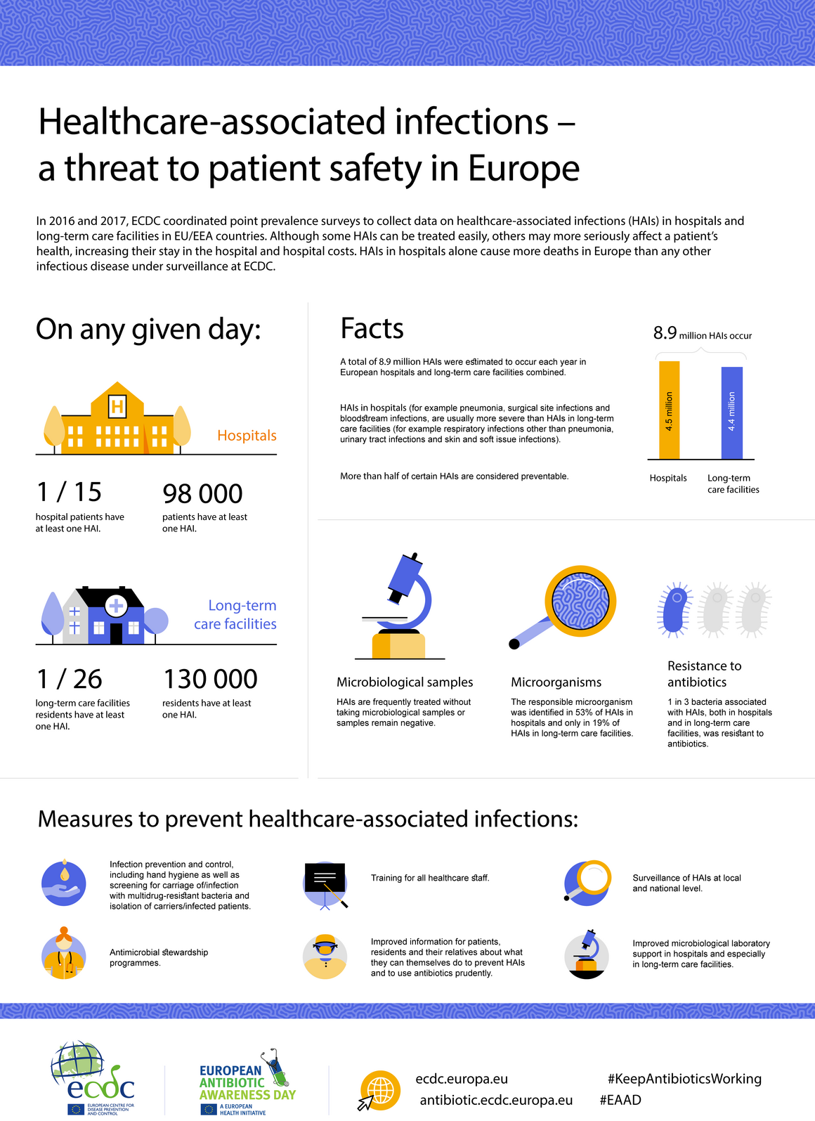 Healthcare-associated infections – a threat to patient safety in Europe