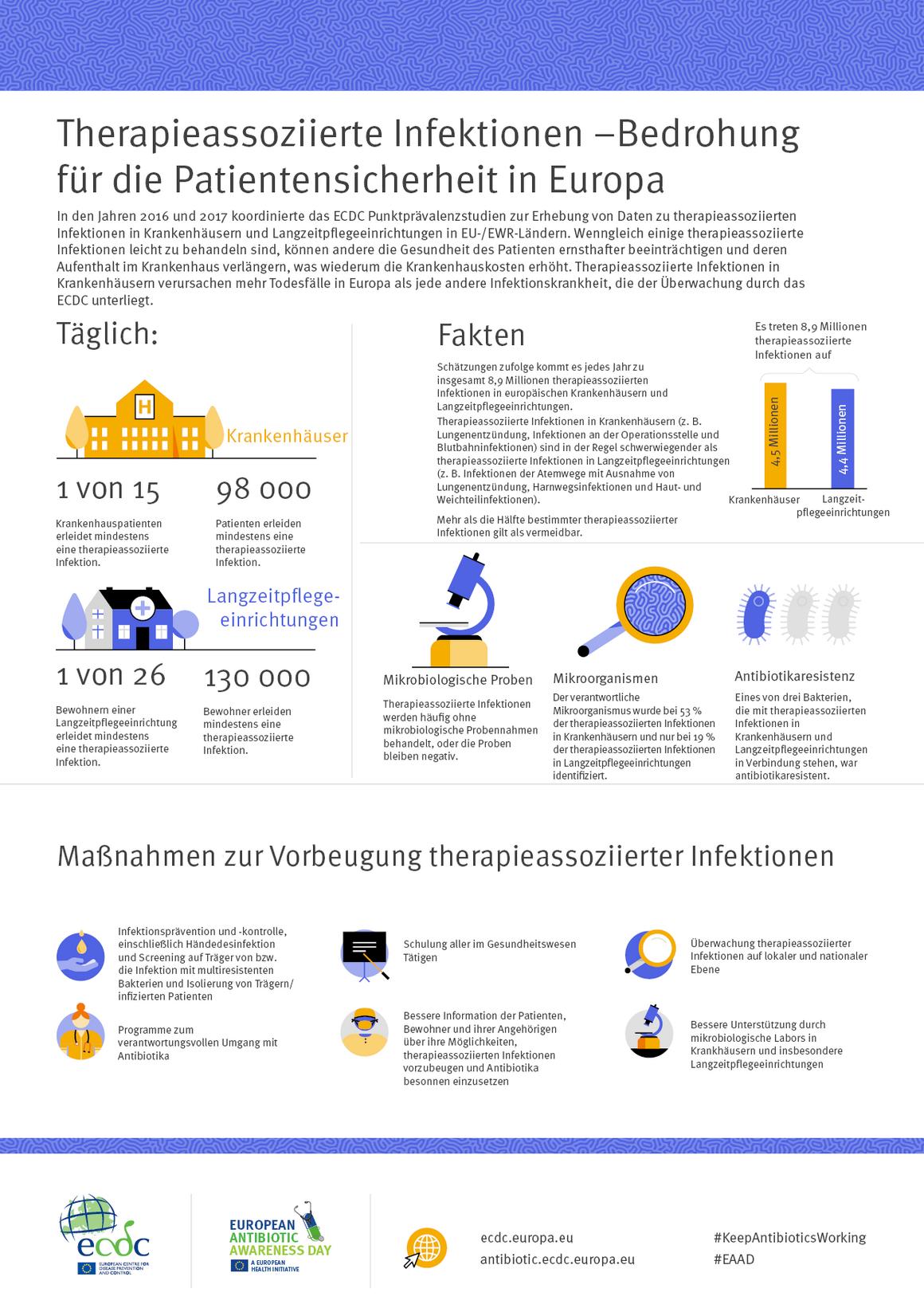 Therapieassoziierte Infektionen – Bedrohung für die Patientensicherheit in Europa