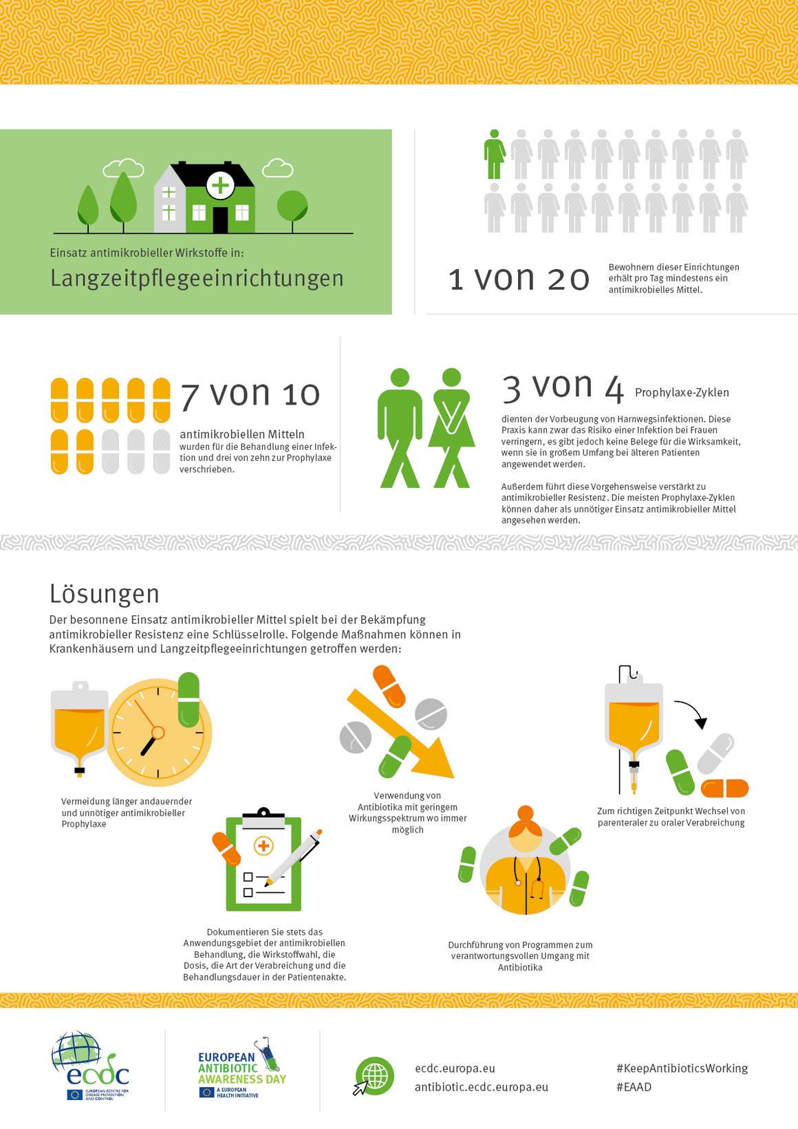 Einsatz antimikrobieller Wirkstoffe in: Langzeitpflegeeinrichtungen