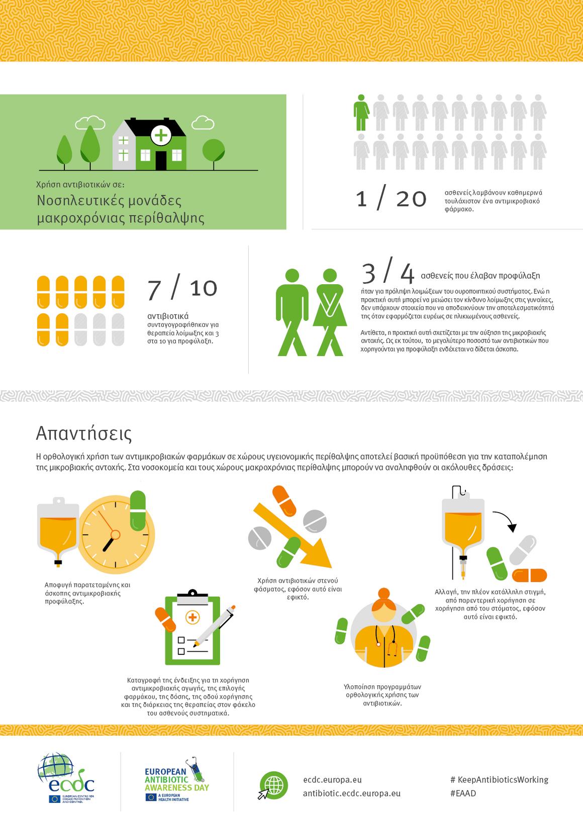 Χρήση αντιβιοτικών σε: Νοσηλευτικές μονάδες μακροχρόνιας περίθαλψης