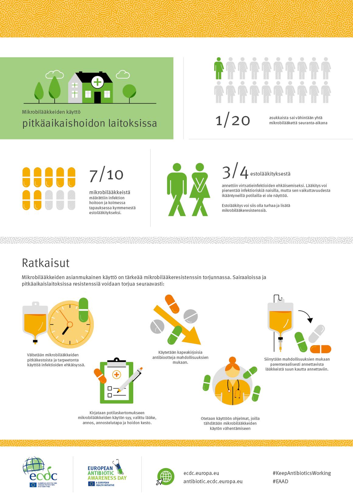 Mikrobilääkkeiden käyttö pitkäaikaishoidon laitoksissa