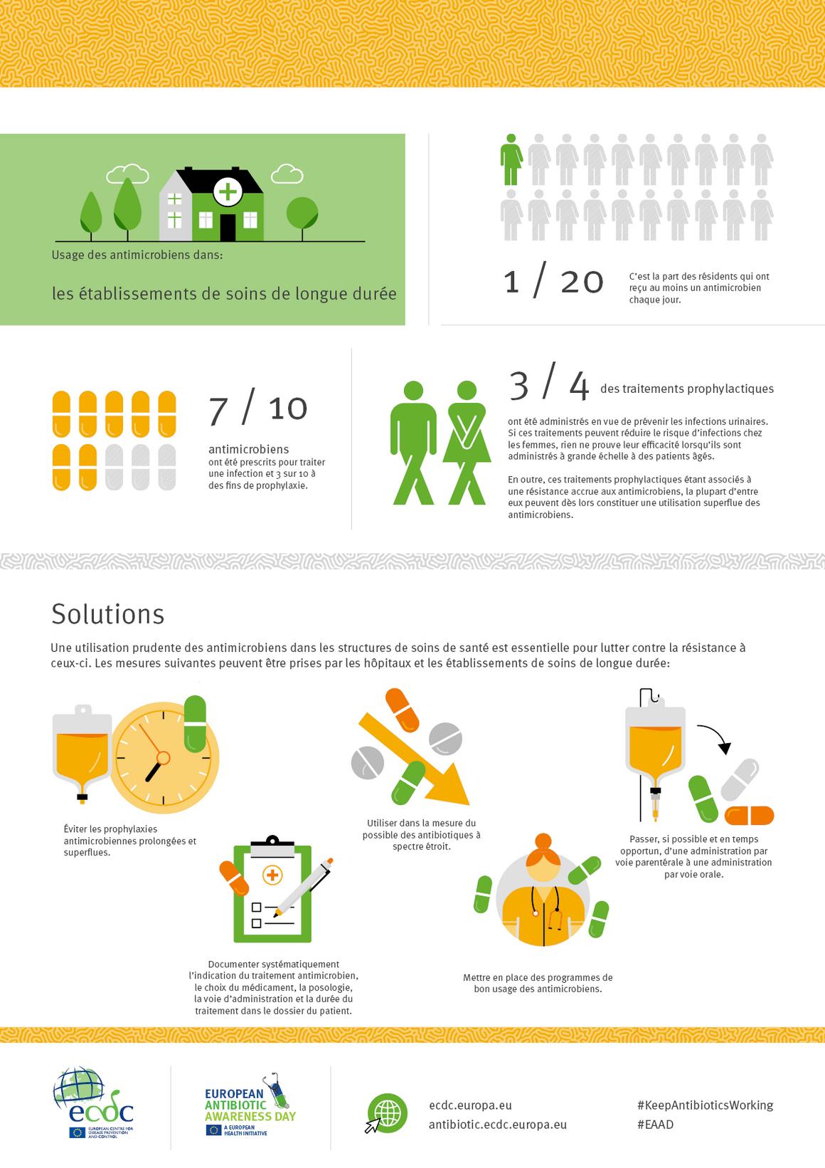 Usage des antimicrobiens dans: les établissements de soins de longue durée