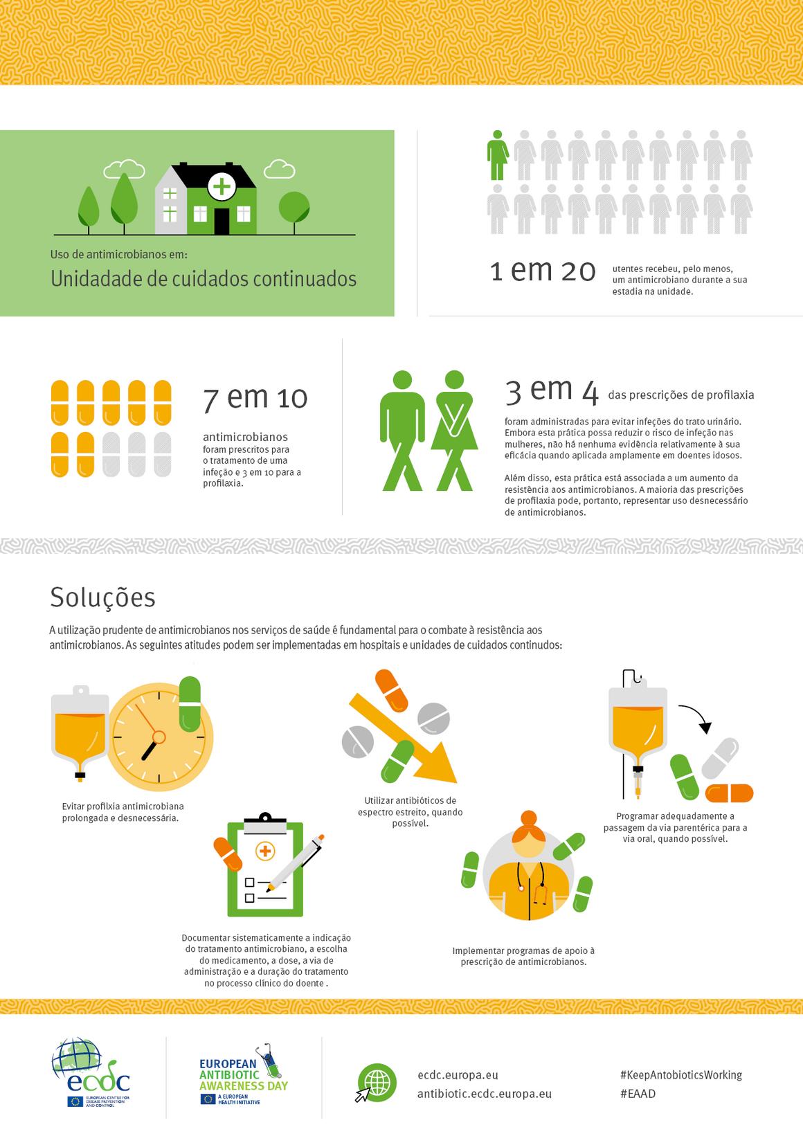 Uso de antimicrobianos em: Unidadade de cuidados continuados