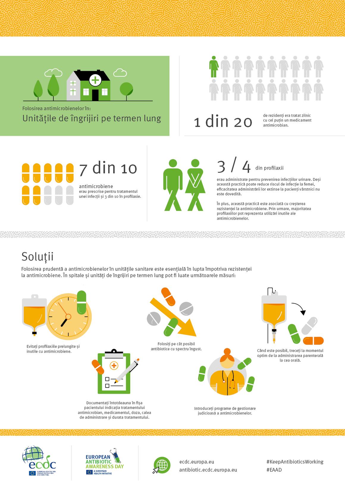 Folosirea antimicrobienelor în: Unitățile de îngrijiri pe termen lung