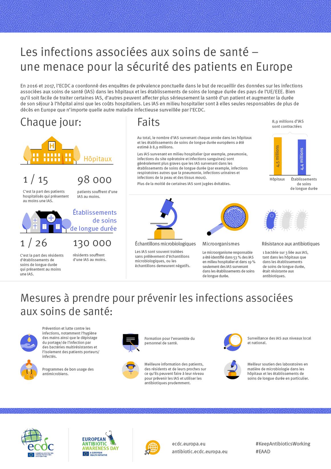 Les infections associées aux soins de santé – une menace pour la sécurité des patients en Europe