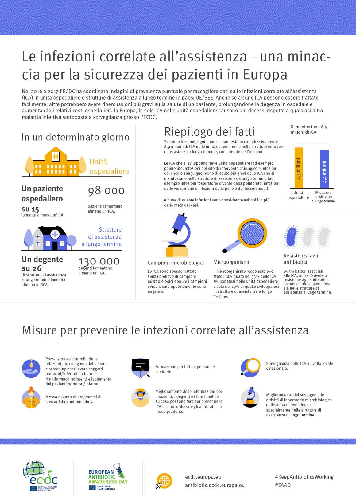 Le infezioni correlate all'assistenza – una minaccia per la sicurezza dei pazienti in Europa