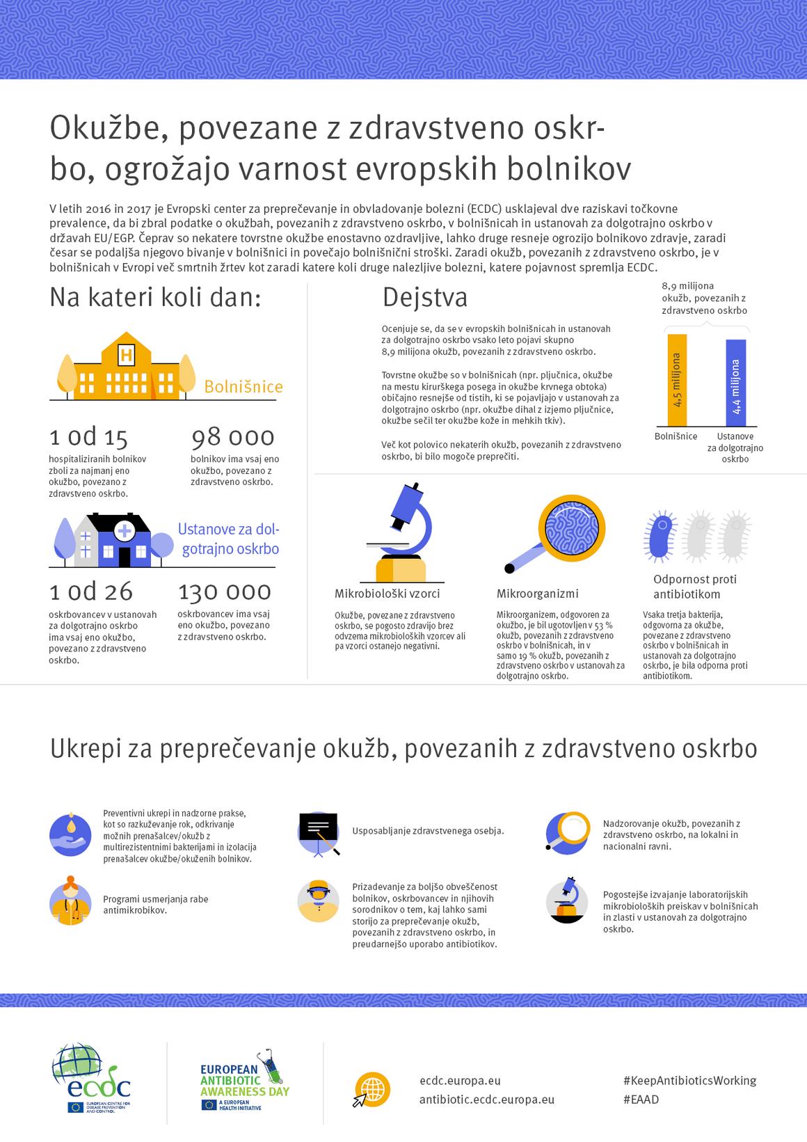 Okužbe, povezane z zdravstveno oskrbo, ogrožajo varnost evropskih bolnikov