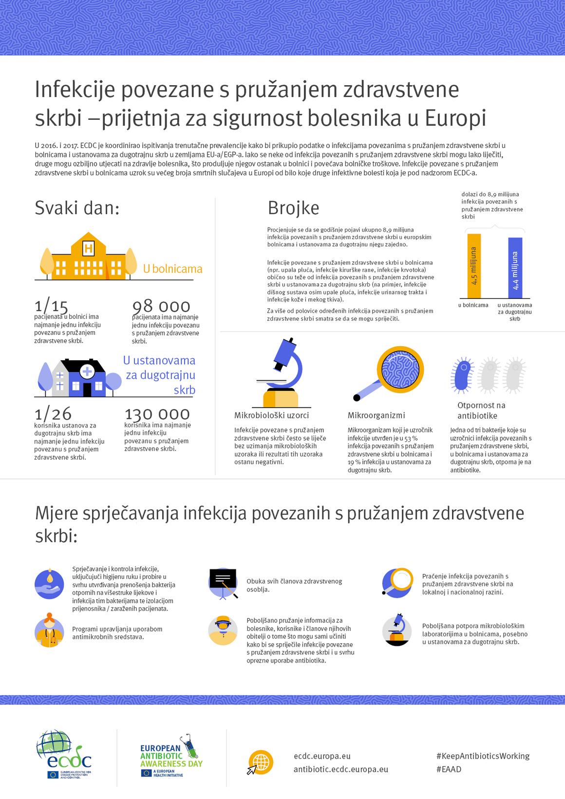 Infekcije povezane s pružanjem zdravstvene skrbi – prijetnja za sigurnost bolesnika u Europi